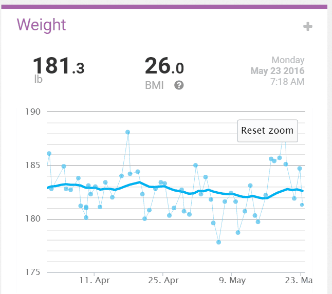 My 7 Spray weight results