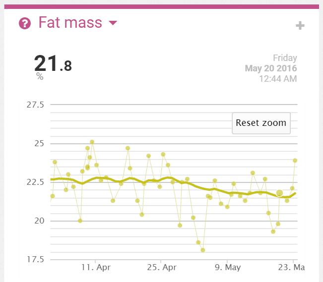 My 7 Spray Fat Results